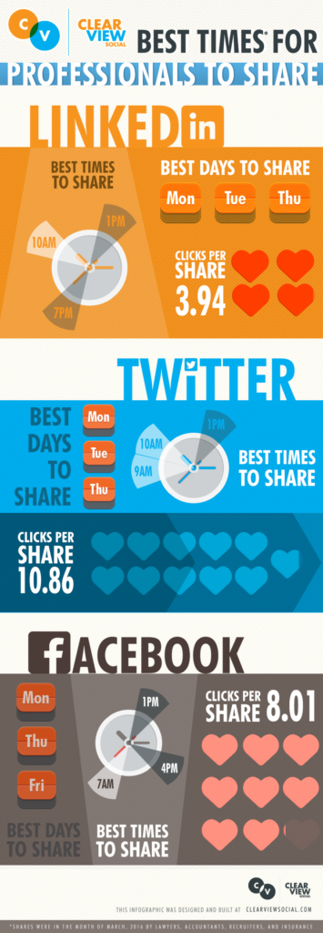 Best Times for Professionals to Post to Social Media: LInkedIn, Twitter and Facebook
